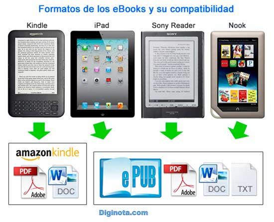Formatos de los eBooks y su compatibilidad con distintos dispositivos
