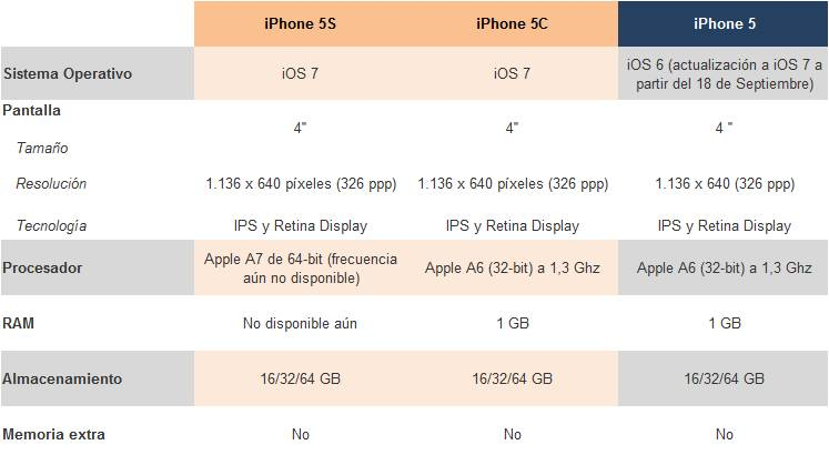 Apple iPhone 5S y 5C vs Apple iPhone 5 tabla comparativa 3