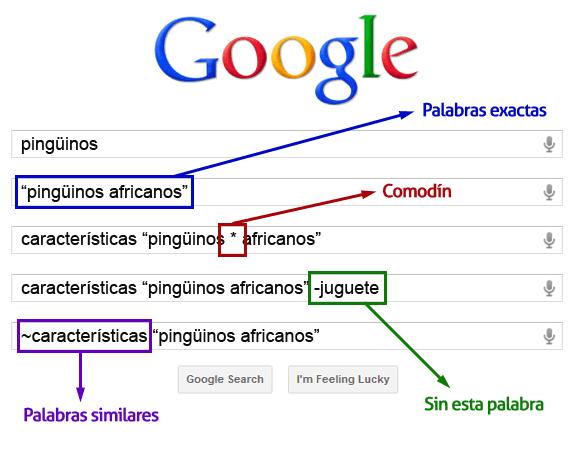 Búsquedas básicas en Google