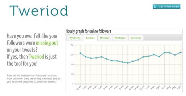 TWERIOD,  Para saber en qué momentos es mejor publicar en Twitter 1