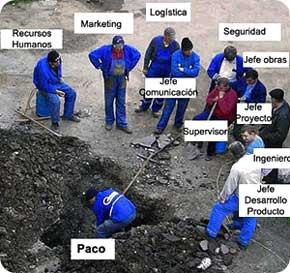 Cómo definir la estructura organizacional o el Organigrama de Empresa 1