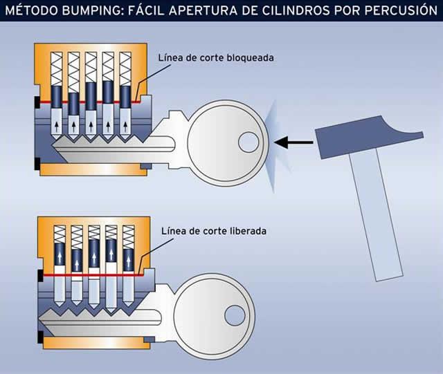 Photo of Cómo abrir la cerradura de una puerta, candado, etc, sin dañarla usando el método Bumping