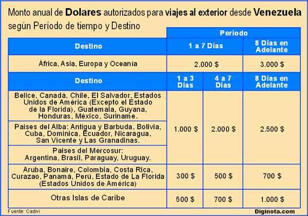 Photo of Montos anuales maximos autorizado para viajeros de Venezuela CADIVI / CENCOEX