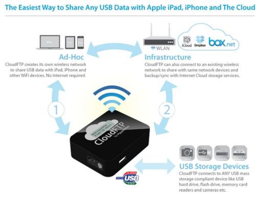 CloudFTP para compartir cualquier dispositivo de almacenamiento USB vía inalámbrica compatible hasta con ipad y iPhone 1