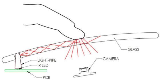 Teclado y mouse transparentes y multitouch, Simple y genial  1