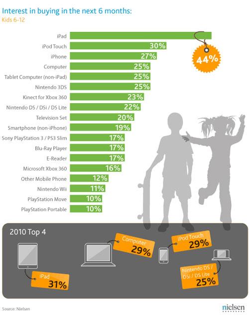 Infografia Nielsen