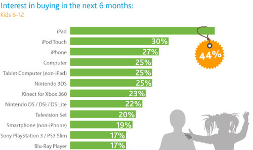 iPad en navidad Nielsen