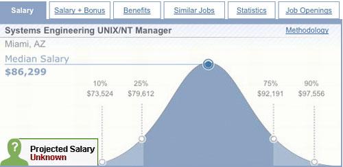 Quieres saber cuanto es el salario que gana un profesional en los Estados Unidos con esta herramienta puedes salary 1