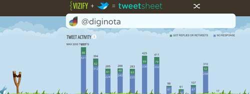 Cómo ver tus estadísticas de Twitter en forma de infografía con Visify TweetSheet 1