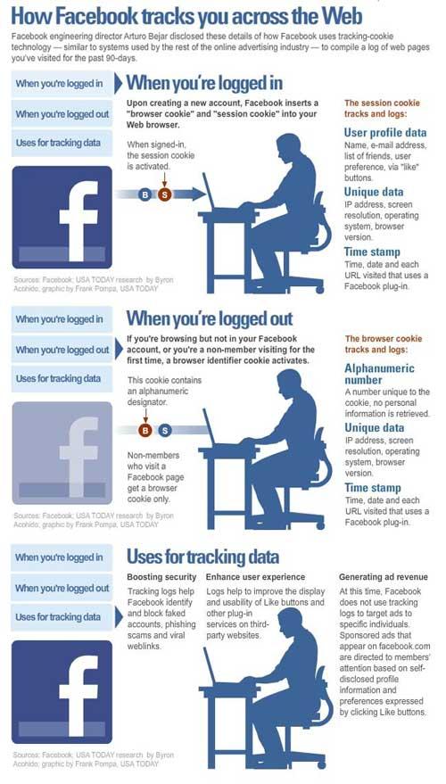 El Gran hermano Facebook recolecta información personal hasta tu ser usuario de la red + infográfia 1