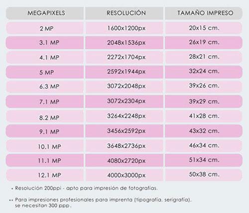 Los megapixels no lo son todo hay que fijarse en otros puntos 2