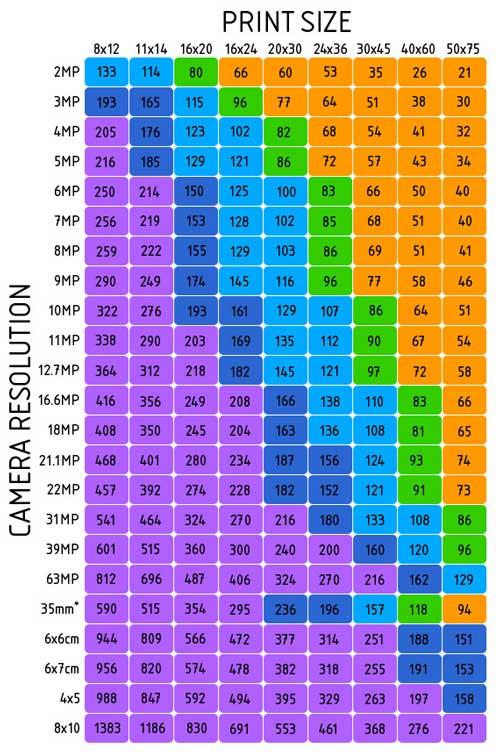 Los megapixels no lo son todo hay que fijarse en otros puntos 3
