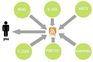 ¿Qué son y cómo funcionan los lectores RSS? 1