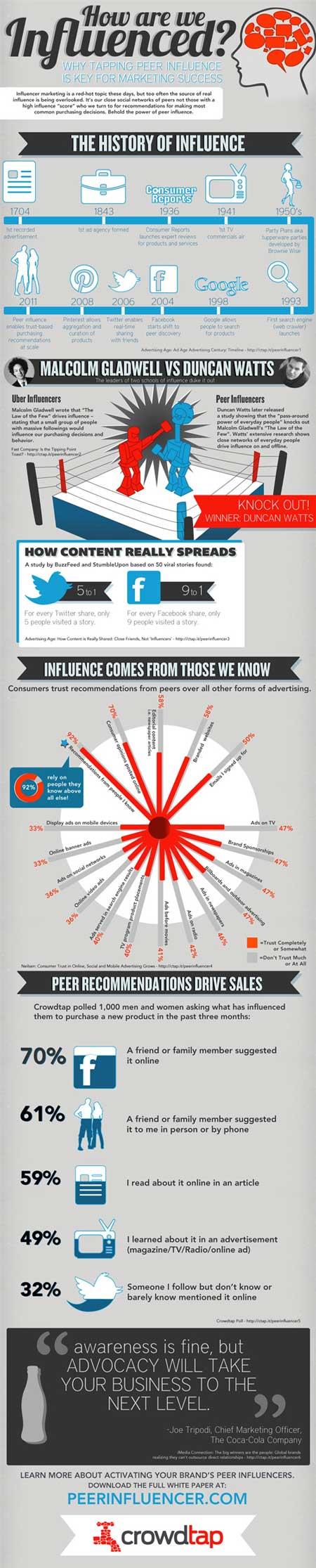 ¿Quiénes influyen realmente en los Social Media? 1