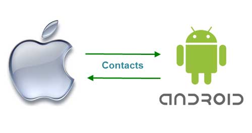 Transfer-contcats-Android-and-iPhone