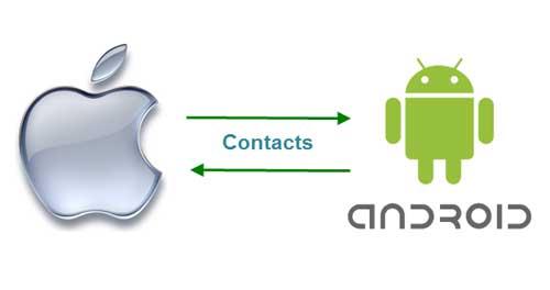 Cómo hacer para pasar  archivos y contactos de Android a iPhone/iPad fácilmente 0