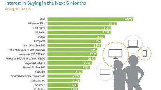 Y este año otra vez es el iPad el regalo mas preferido por los niños de EEUU 1