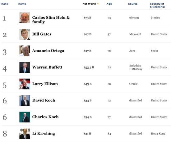 Los hombres mas ricos del mundo publica Forbes 2