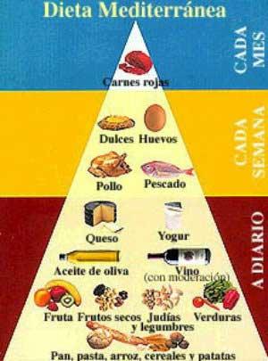 piramide-mediterranea