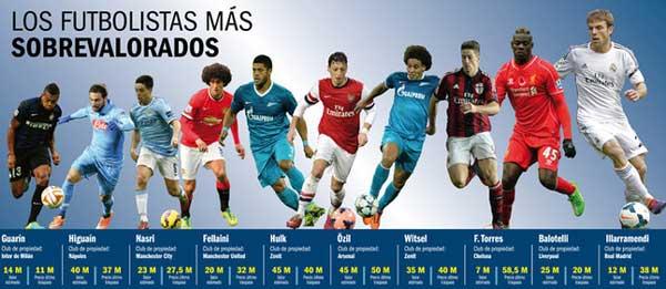 futbolistas mas sobrevalorados de liga Europea
