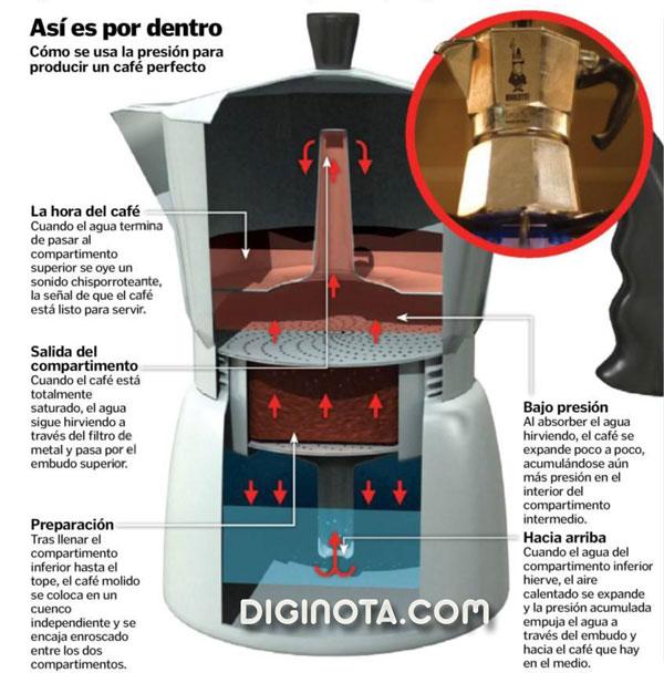 Como funciona la maquina de cafe