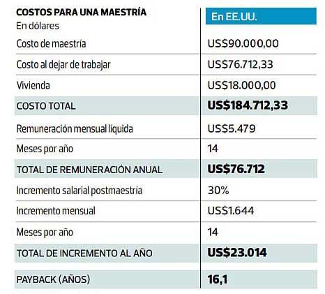costo MBA en USA