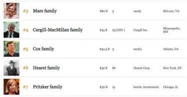 Forbes publica la lista de Las 10 familias más ricas de EE UU