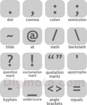 Nombres de signos en Ingles