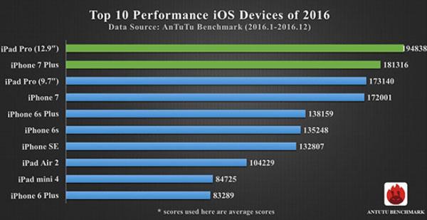 Top 10 de los smartphones mas potentes del 2016 3