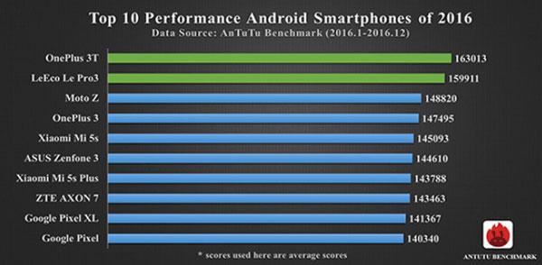 Top 10 de los smartphones mas potentes del 2016 2