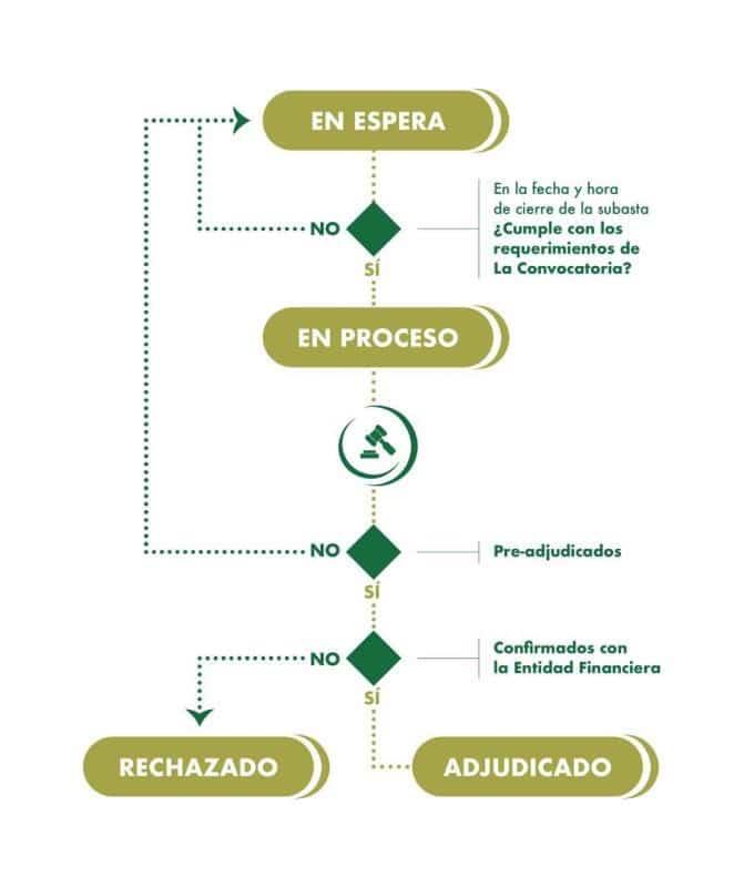 espera-proceso-estados-dicom