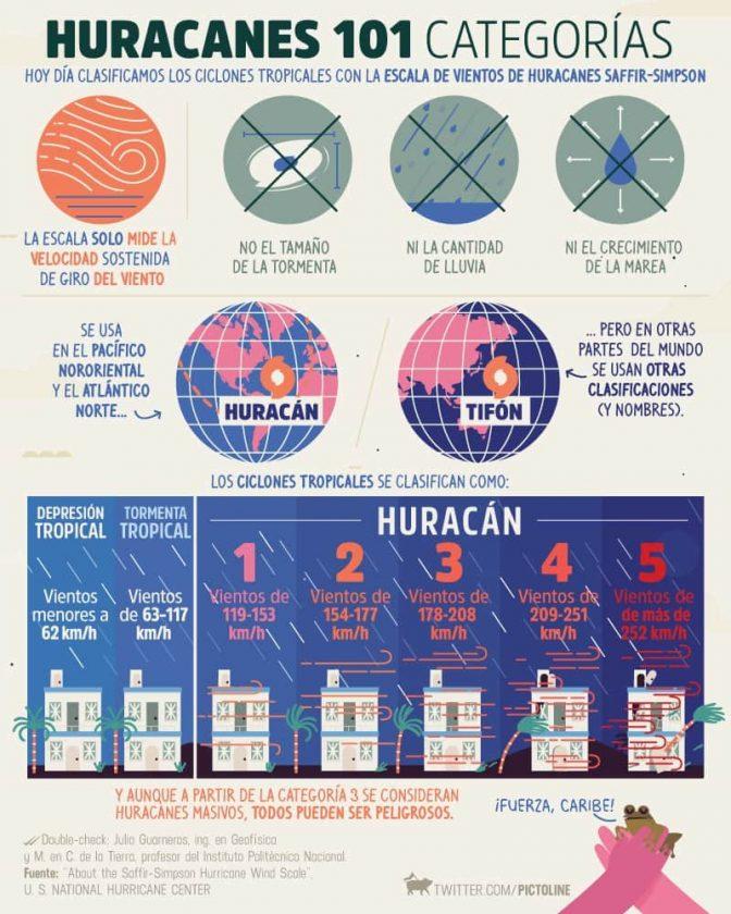 categorias de huracanes