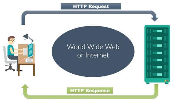 Qué es HTTP, estructura de la solicitud y respuesta en HTTP
