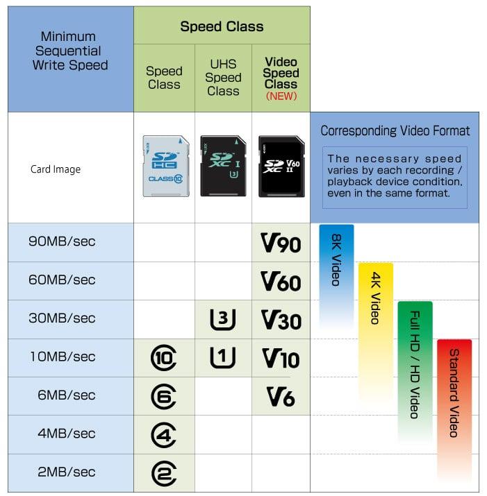 tabla para seleccionar que tarjeta micro SD me vale