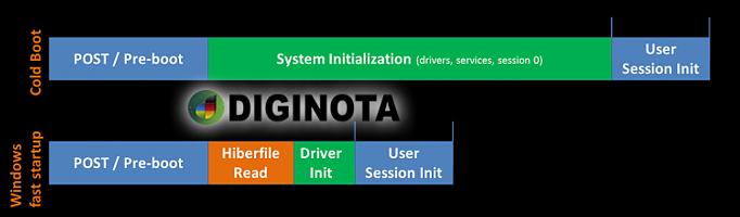 Cómo activar o desactivar el inicio rápido en Windows 10 2