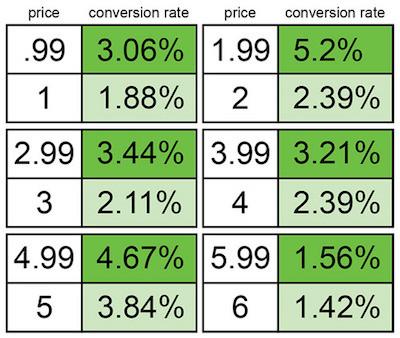 tasa de conversión de precios