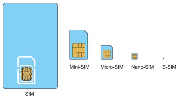 evolución de la sim card ahora eSIM