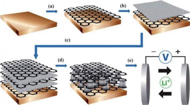 Las baterías de Grafeno supone un gran avance, puede revolucionar el mundo tecnológico 1