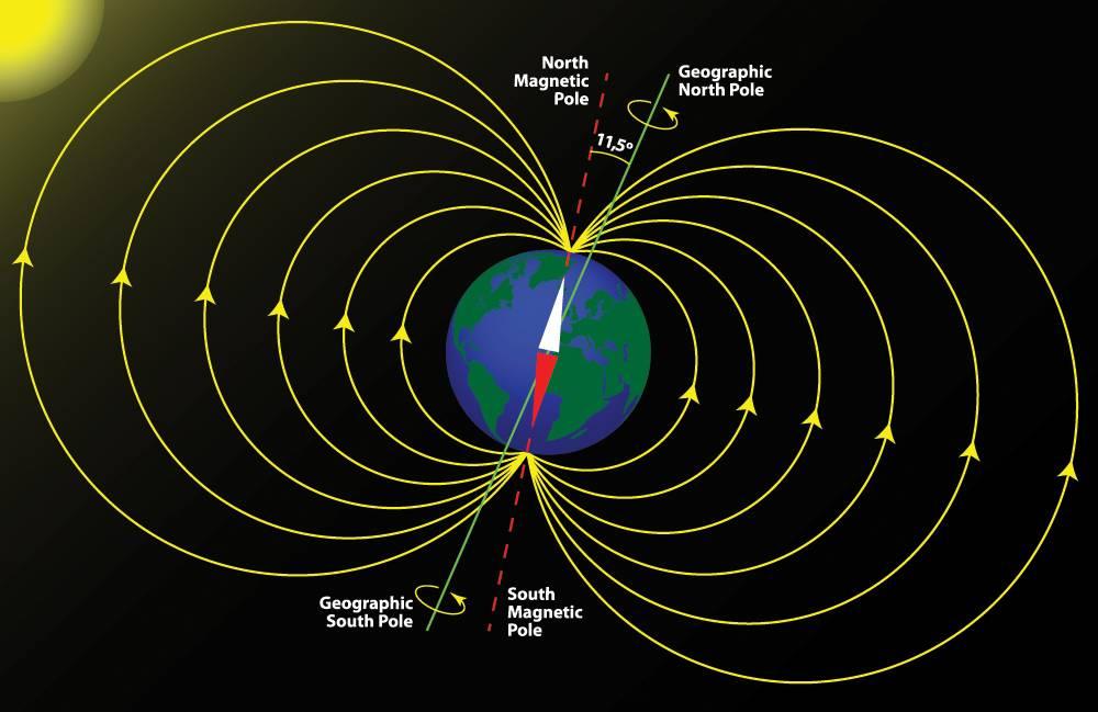polo magnético del norte de la Tierra